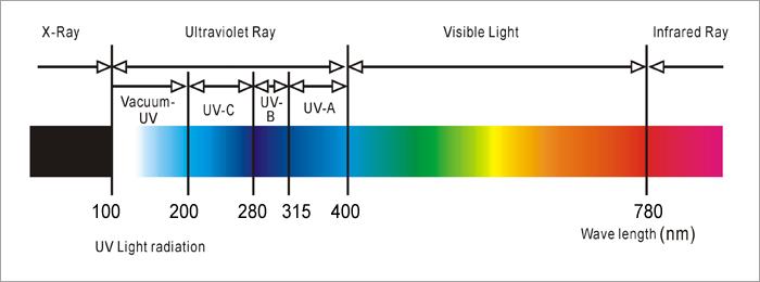 Ultraviolet Uv Lamps Anniwan Electronic Ballast Units